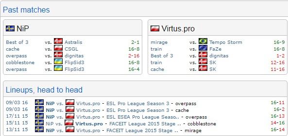 NiP vs Virtus pro Stats