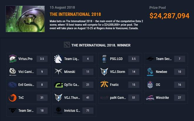 ggbet the international 8 odds