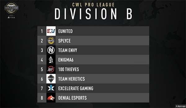 CWL Pro League Division B Week 1 Recap