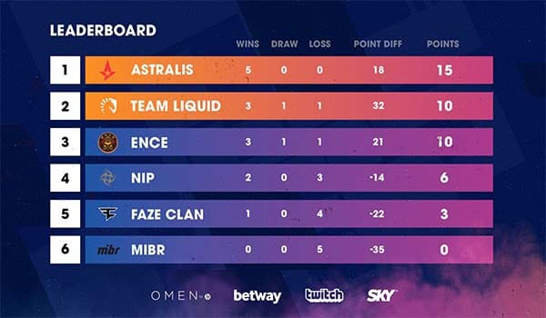 Blast Pro Series Sao Paulo Group Standings 2019