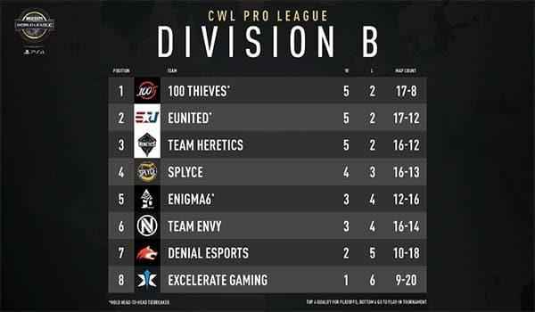 CWL Pro League Week 2 Div B